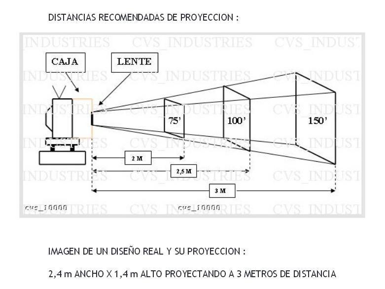 Distancia de proyección