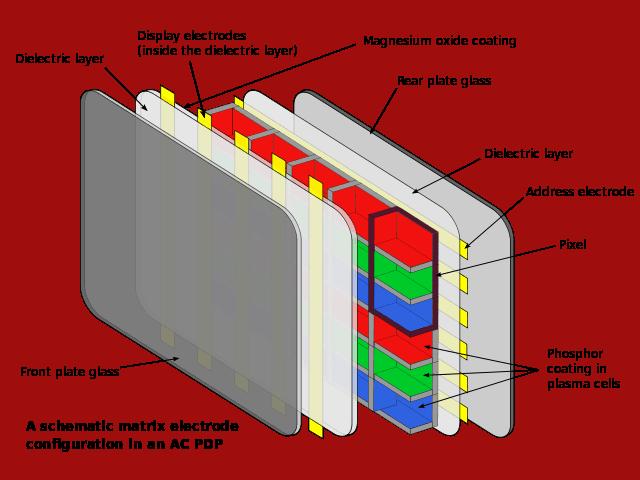 Esquema de una pantalla de tv de plasma